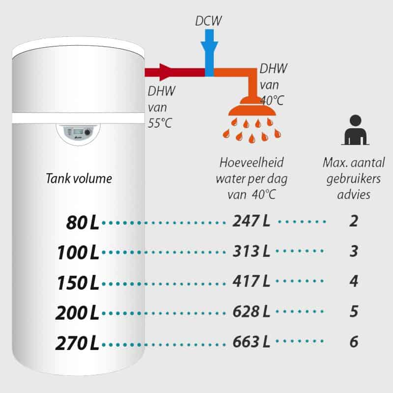 warmtepompboilershop.nl-aueredel-liters